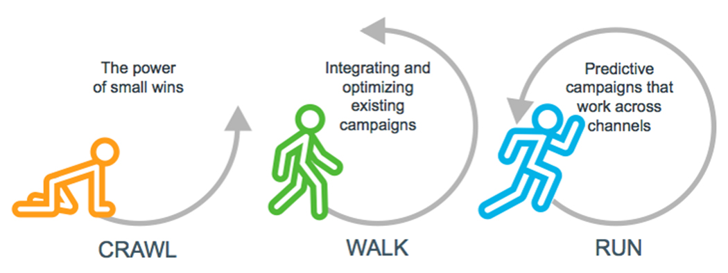 Crawl-The power of small wins | Walk-Integrating and optimizing existing campaigns | Run-Predictive campaigns that work across channels