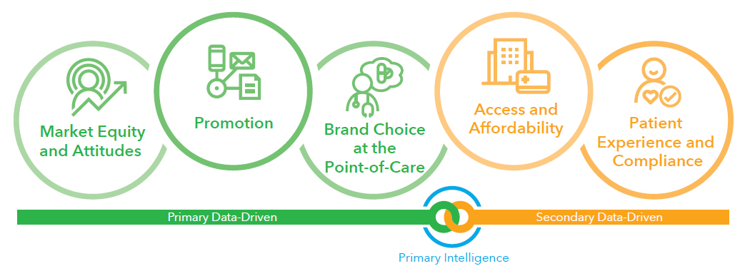 Primary Intelligence = Primary Data-Driven: Market Equity and Attitudes, Promotion, Brand Choice at the Point-of-Care + Secondary Data-Driven: Access and Affordability, Patient Experience and Compliance