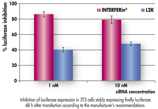 INTERFERin™ transfection siRNA dès 1nM