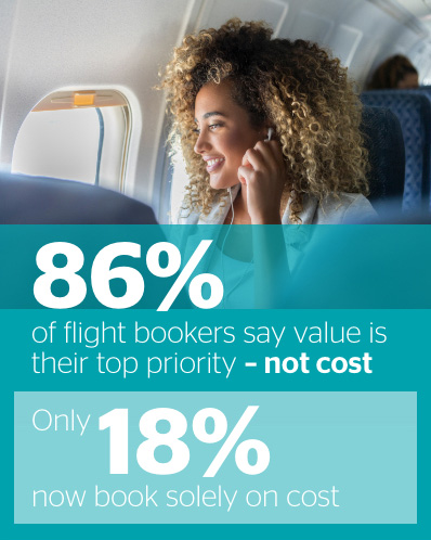 86% of flight bookers say value is their top priority - not cost. Only 18% now book solely on cost.