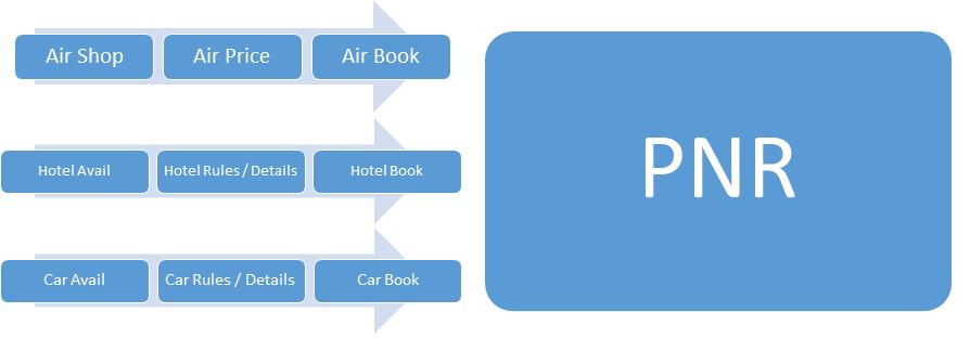 Fluxograma aéreo, hotél e carro.
