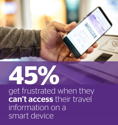 45% get frustrated when they can't access their travel information on a smart device.