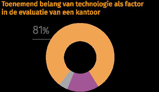 Toenemend belang van technologie als factor in de evaluatie van een kantoor